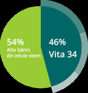 Statistica Europa banca celule stem